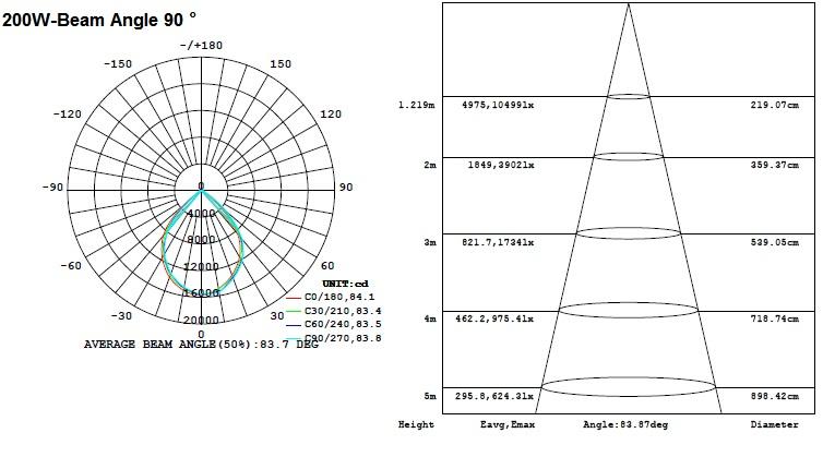 Round Ufo Led High Bay Light Led Warehouse Lamp 100w 150w